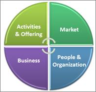 BusinessModel -  Bell Mason
